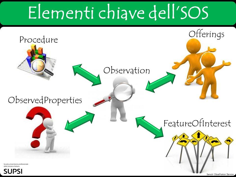 Elementi chiave dell'SOS