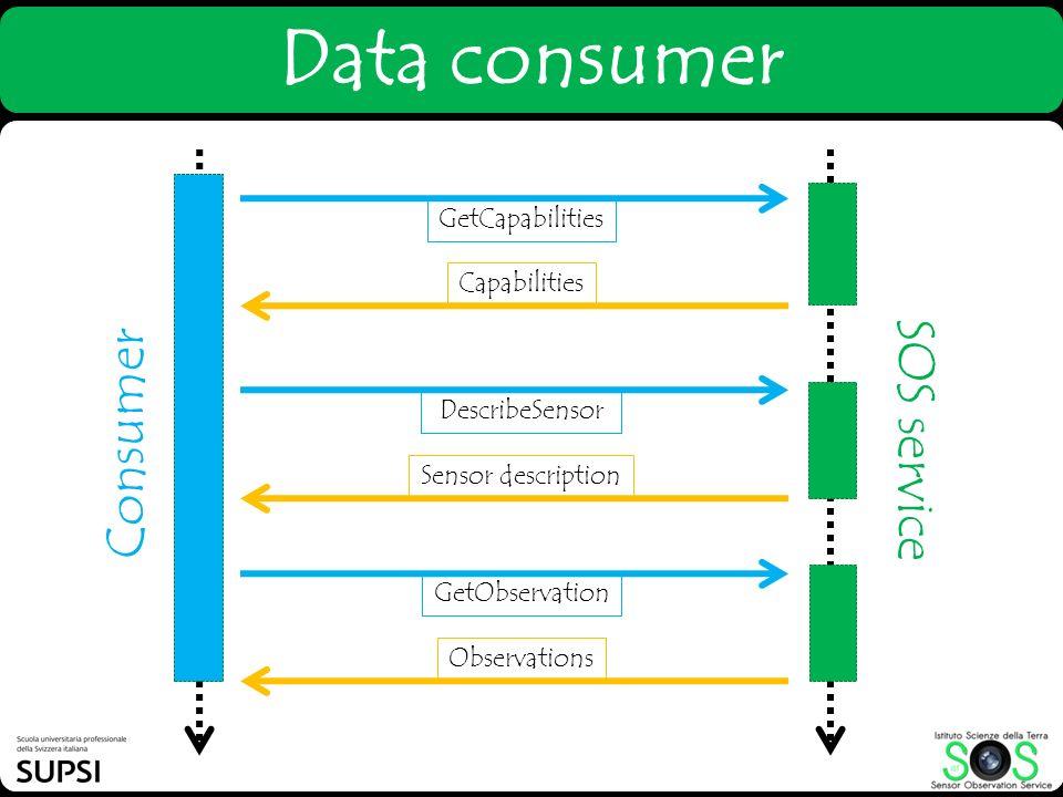 Data consumer SOS service Consumer GetCapabilities Capabilities