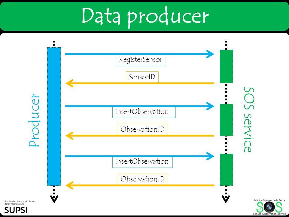 Data producer SOS service Producer RegisterSensor SensorID