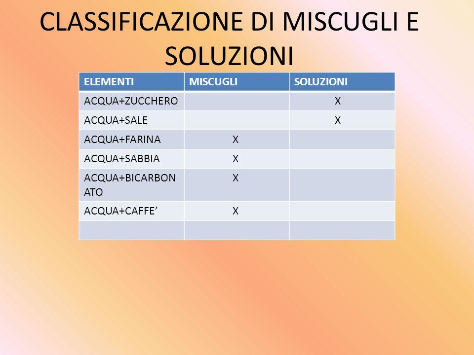 CLASSIFICAZIONE DI MISCUGLI E SOLUZIONI