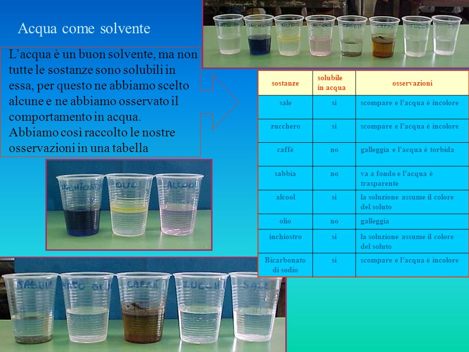 Acqua come solvente