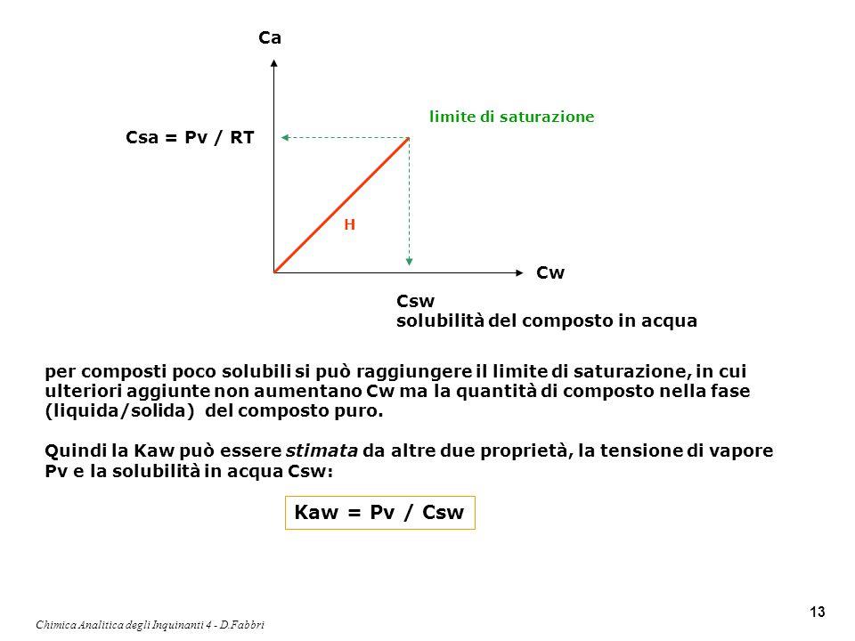 Chimica Analitica degli Inquinanti 4 - D.Fabbri
