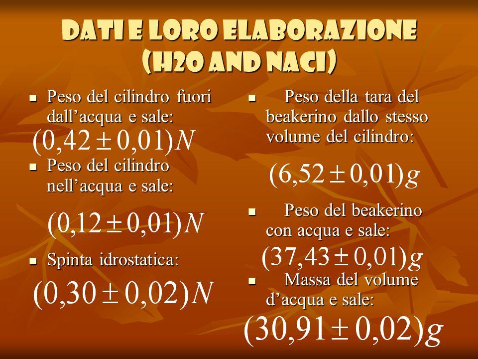 Dati e loro elaborazione (h2o and naci)
