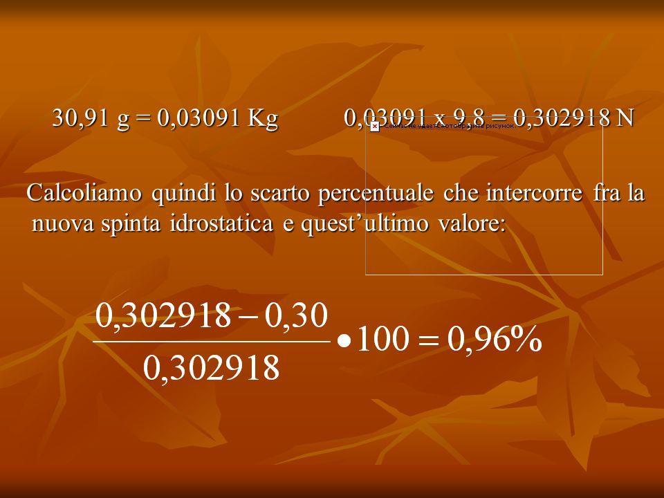 30,91 g = 0,03091 Kg 0,03091 x 9,8 = 0,302918 N