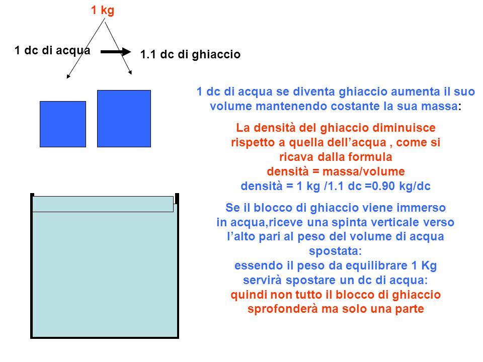1 kg 1 dc di acqua. 1.1 dc di ghiaccio. 1 dc di acqua se diventa ghiaccio aumenta il suo volume mantenendo costante la sua massa: