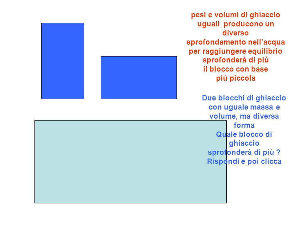 pesi e volumi di ghiaccio uguali producono un diverso sprofondamento nell'acqua per raggiungere equilibrio sprofonderà di più il blocco con base più piccola