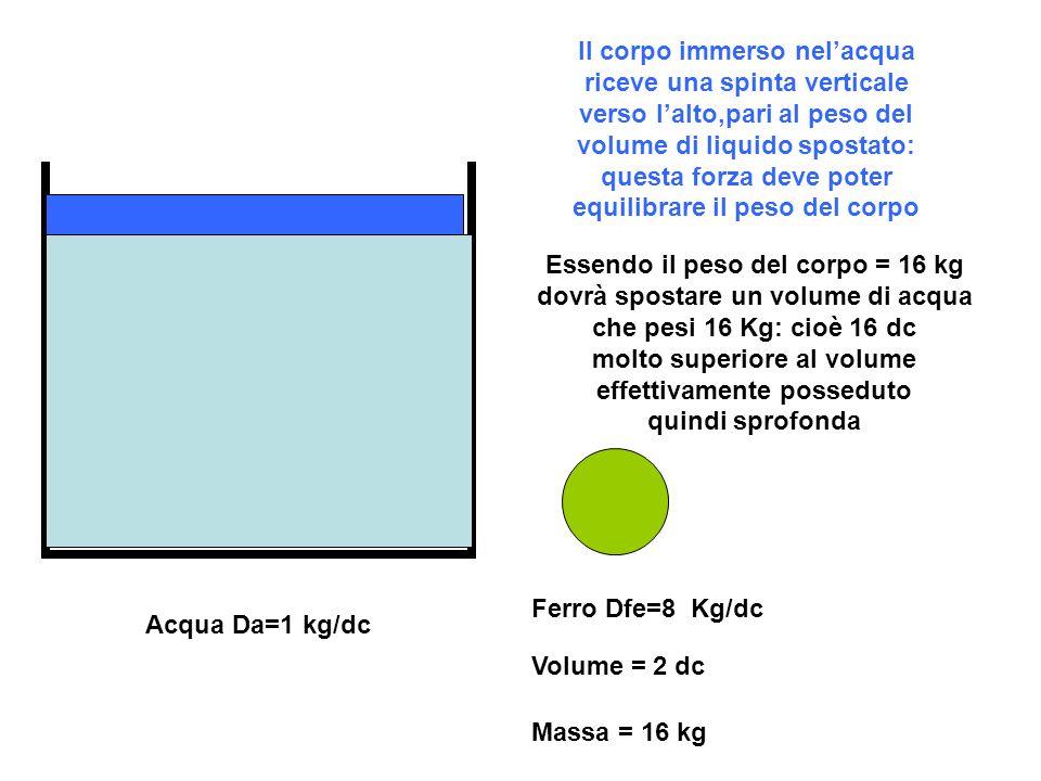 Il corpo immerso nel'acqua riceve una spinta verticale verso l'alto,pari al peso del volume di liquido spostato: questa forza deve poter equilibrare il peso del corpo