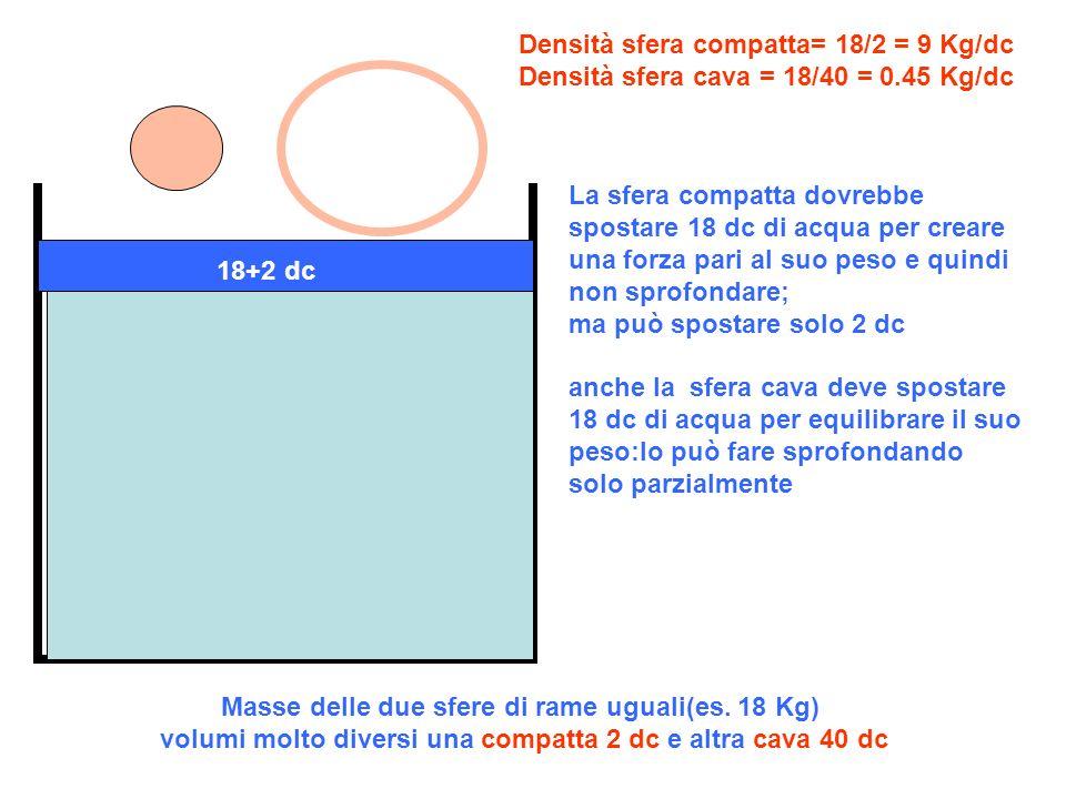 Densità sfera compatta= 18/2 = 9 Kg/dc Densità sfera cava = 18/40 = 0
