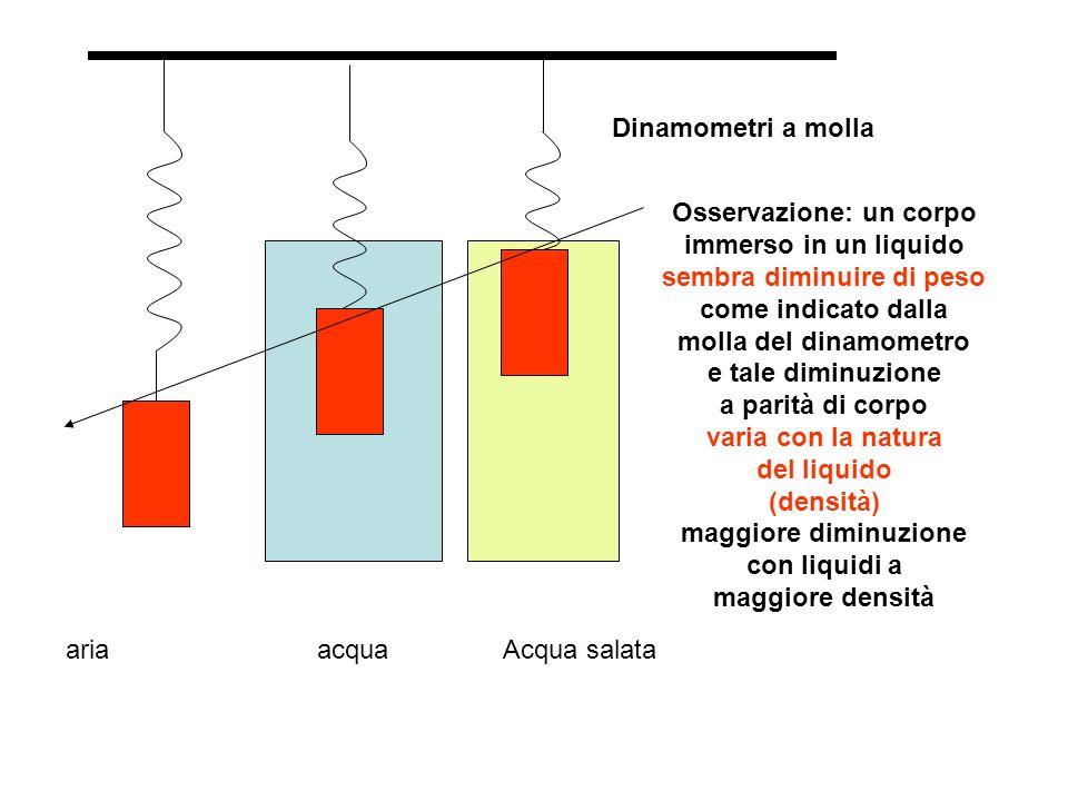 Dinamometri a molla