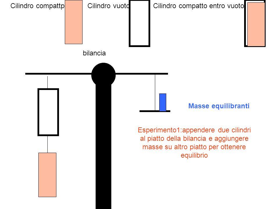 Cilindro compattp Cilindro vuoto. Cilindro compatto entro vuoto. bilancia. Masse equilibranti.