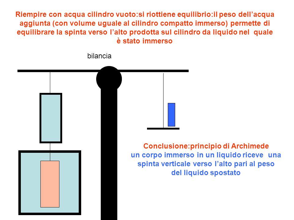 Riempire con acqua cilindro vuoto:si riottiene equilibrio:il peso dell'acqua aggiunta (con volume uguale al cilindro compatto immerso) permette di equilibrare la spinta verso l'alto prodotta sul cilindro da liquido nel quale è stato immerso