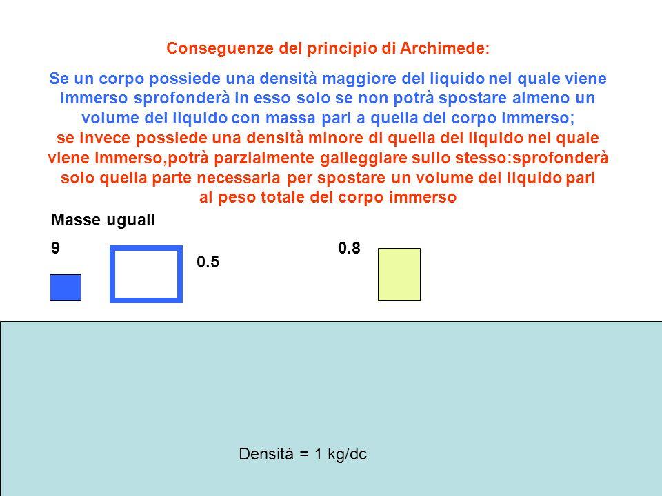 Conseguenze del principio di Archimede: