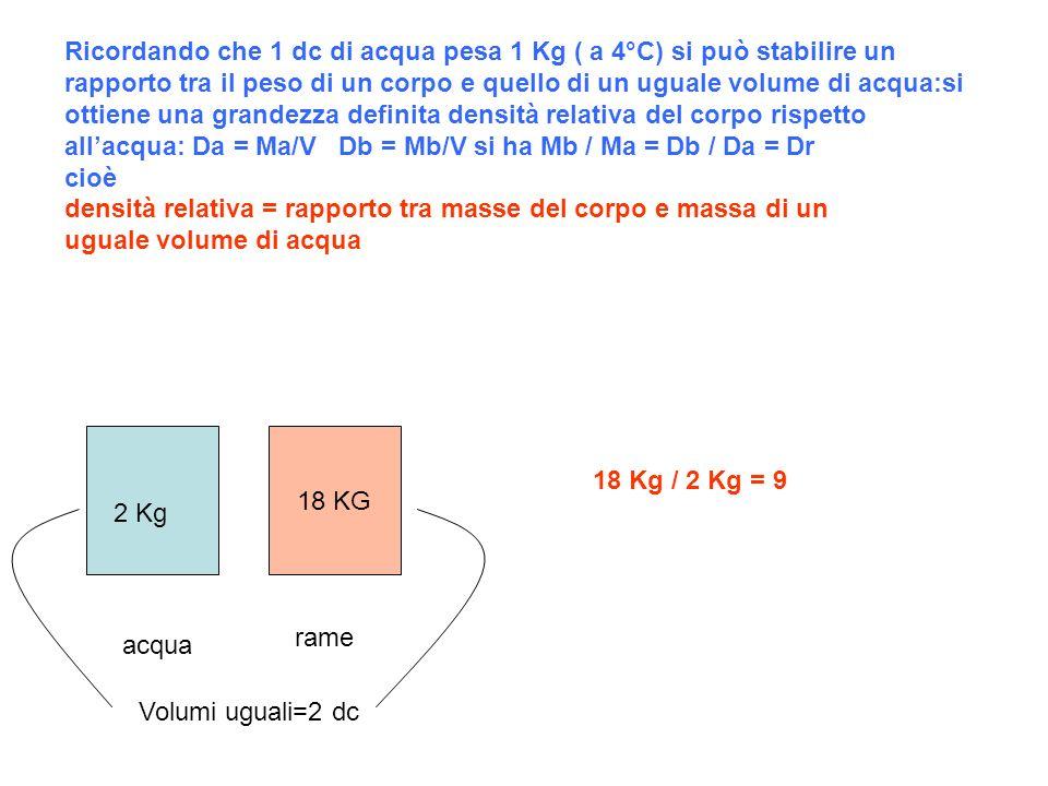 Ricordando che 1 dc di acqua pesa 1 Kg ( a 4°C) si può stabilire un rapporto tra il peso di un corpo e quello di un uguale volume di acqua:si ottiene una grandezza definita densità relativa del corpo rispetto all'acqua: Da = Ma/V Db = Mb/V si ha Mb / Ma = Db / Da = Dr cioè densità relativa = rapporto tra masse del corpo e massa di un uguale volume di acqua
