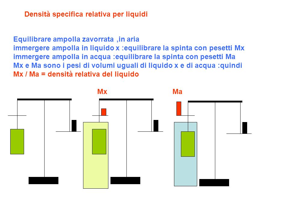 Densità specifica relativa per liquidi