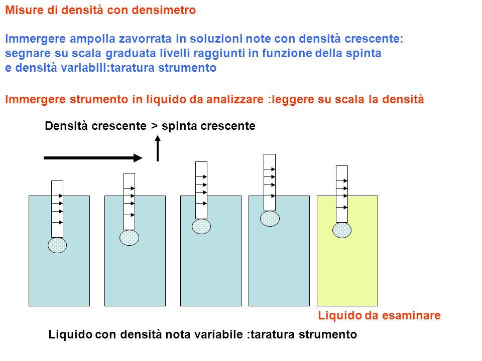 Misure di densità con densimetro