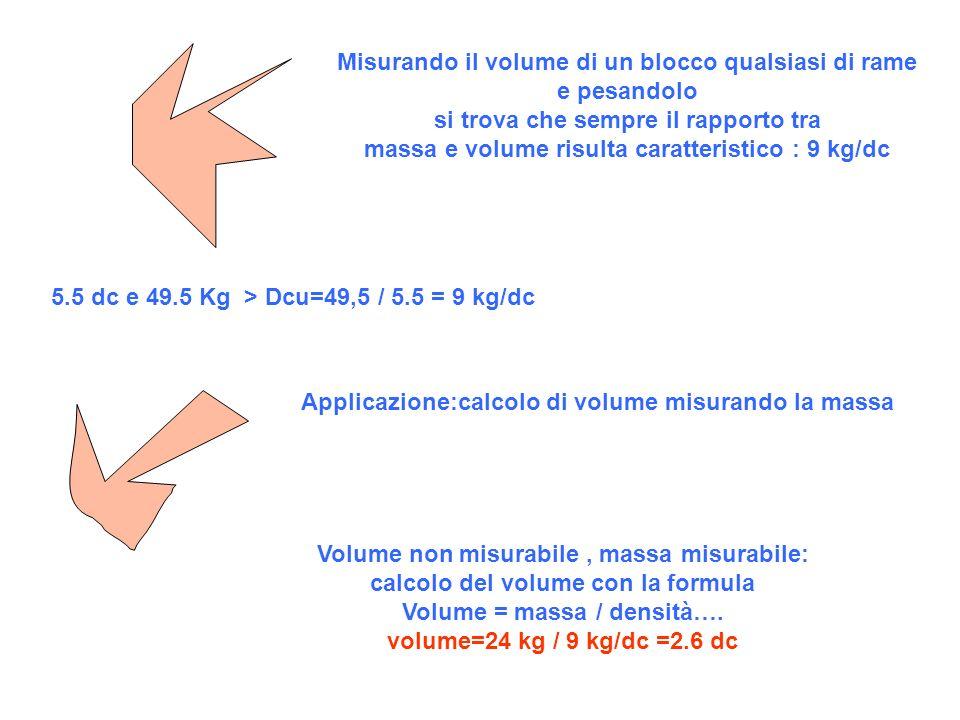 Misurando il volume di un blocco qualsiasi di rame e pesandolo si trova che sempre il rapporto tra massa e volume risulta caratteristico : 9 kg/dc