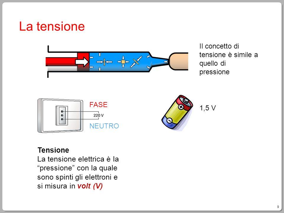 Elettricit corrente tensione resistenza legge di ohm for Fase e neutro colori