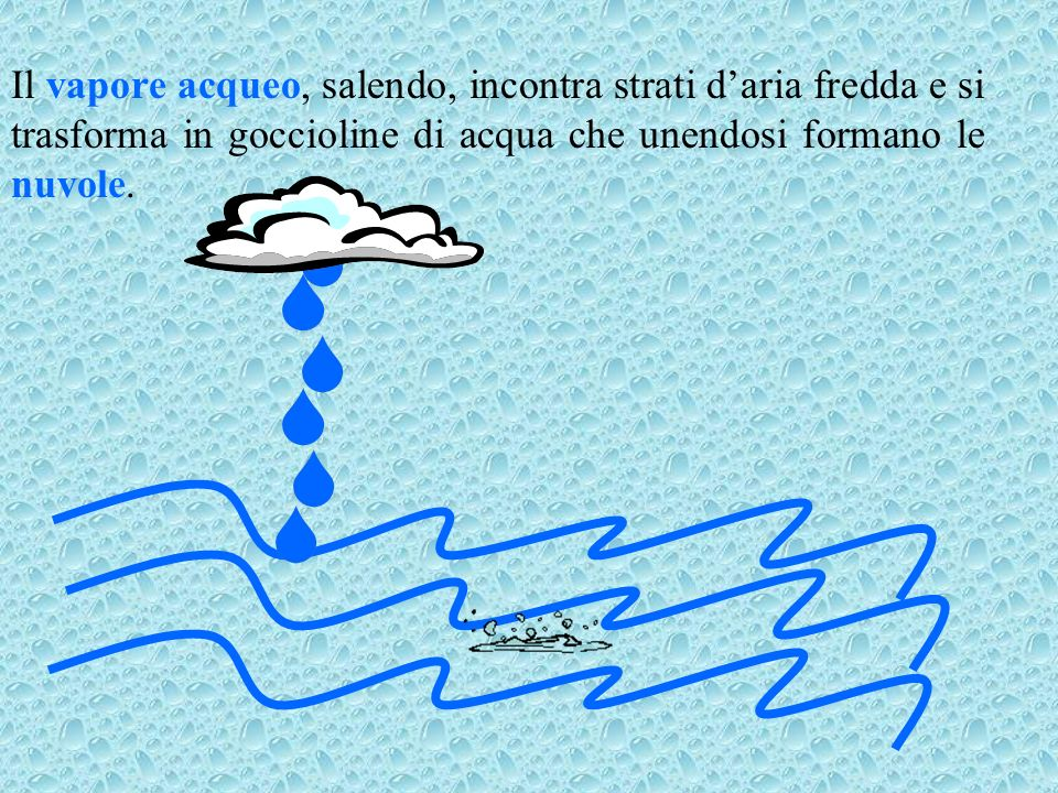 Il vapore acqueo, salendo, incontra strati d'aria fredda e si trasforma in goccioline di acqua che unendosi formano le nuvole.