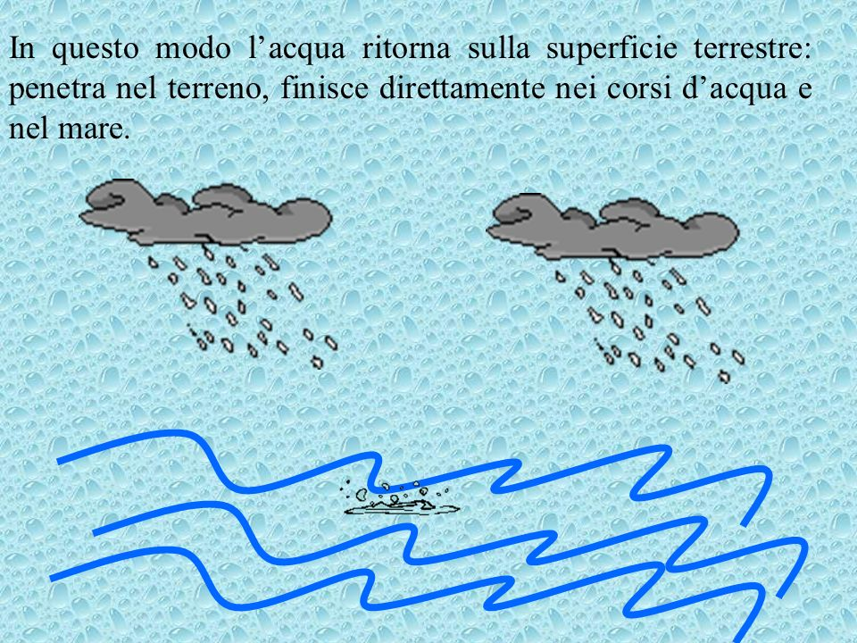 In questo modo l'acqua ritorna sulla superficie terrestre: penetra nel terreno, finisce direttamente nei corsi d'acqua e nel mare.