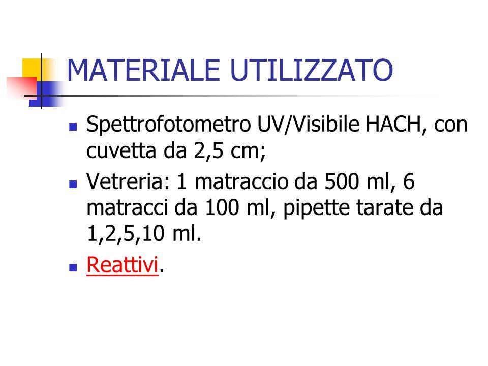 MATERIALE UTILIZZATO Spettrofotometro UV/Visibile HACH, con cuvetta da 2,5 cm;