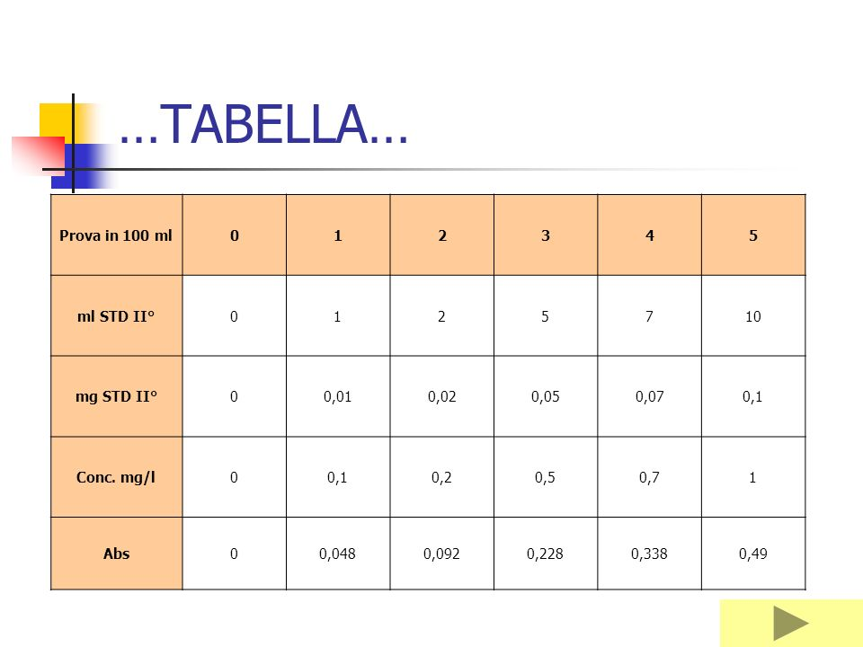 …TABELLA… Prova in 100 ml 1 2 3 4 5 ml STD II° 7 10 mg STD II° 0,01