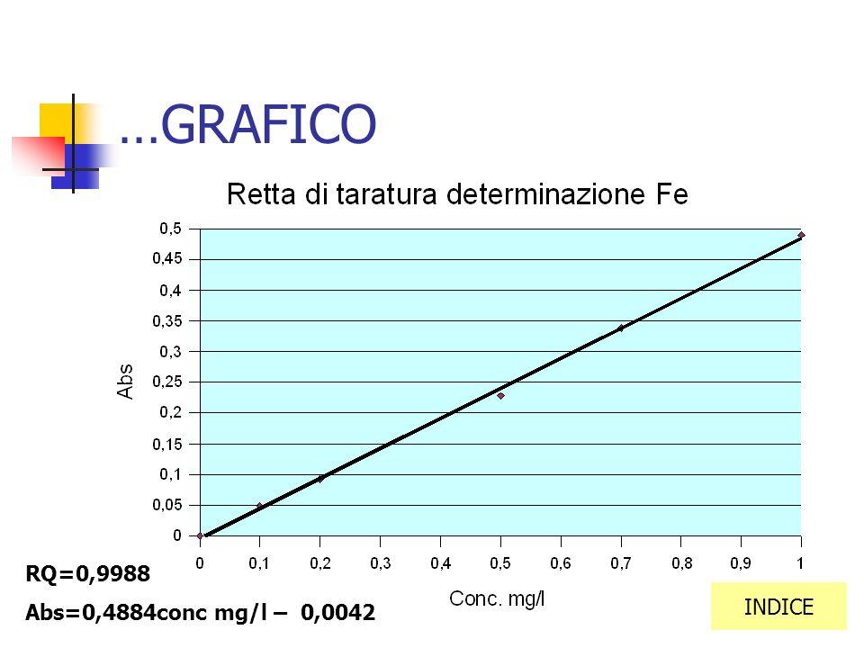 …GRAFICO RQ=0,9988 Abs=0,4884conc mg/l – 0,0042 INDICE