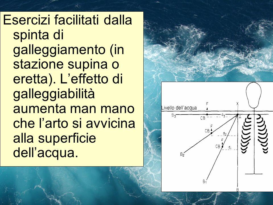Esercizi facilitati dalla spinta di galleggiamento (in stazione supina o eretta).