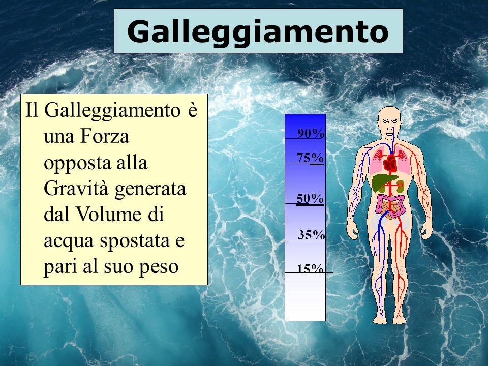 Galleggiamento Il Galleggiamento è una Forza opposta alla Gravità generata dal Volume di acqua spostata e pari al suo peso.
