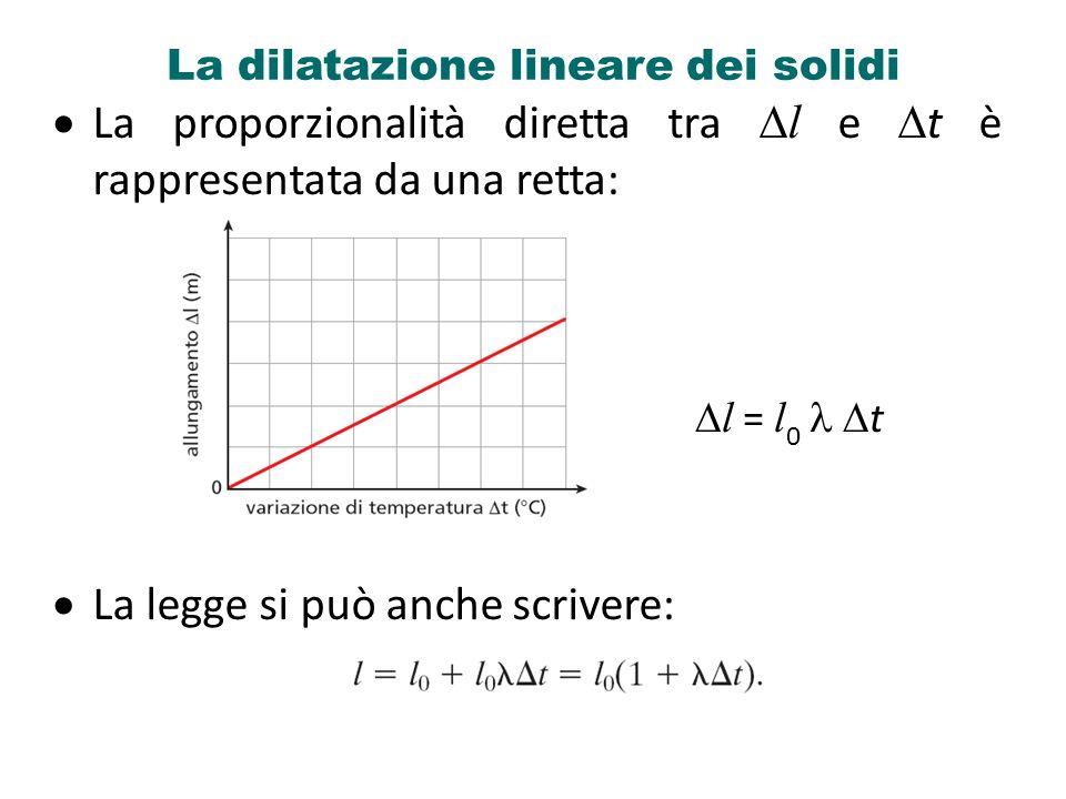 La dilatazione lineare dei solidi