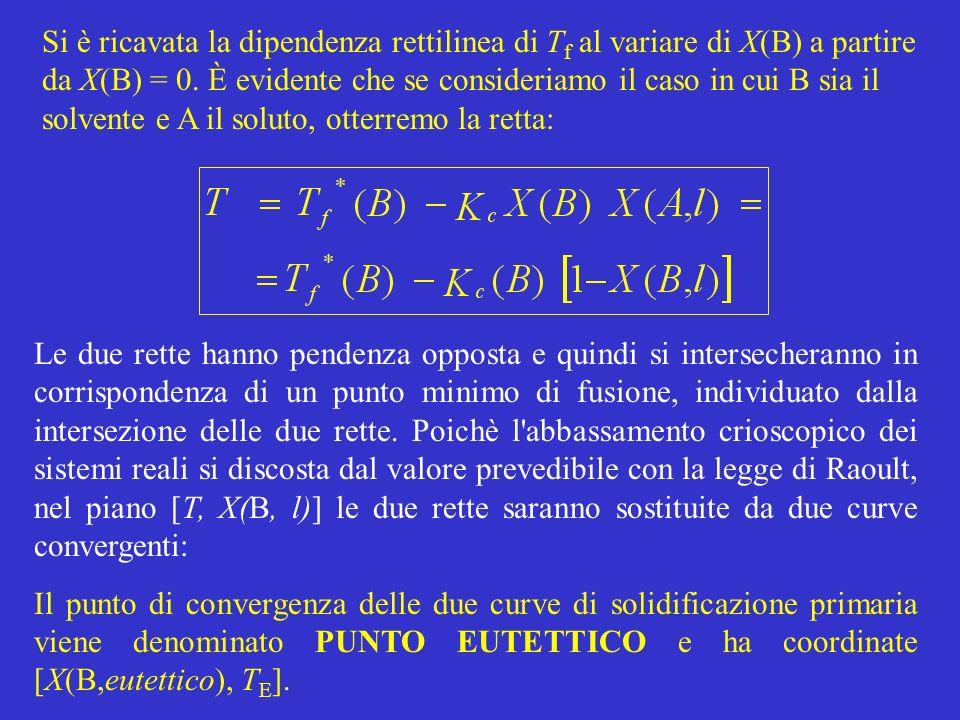 Si è ricavata la dipendenza rettilinea di Tf al variare di X(B) a partire da X(B) = 0. È evidente che se consideriamo il caso in cui B sia il solvente e A il soluto, otterremo la retta: