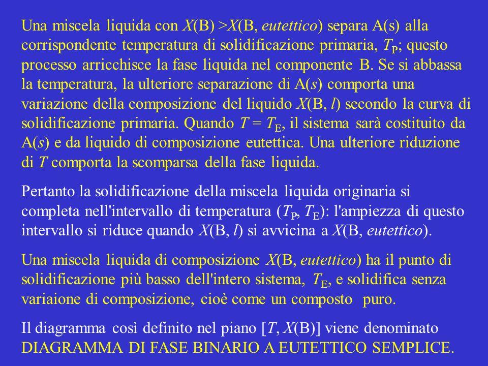 Una miscela liquida con X(B) >X(B, eutettico) separa A(s) alla corrispondente temperatura di solidificazione primaria, TP; questo processo arricchisce la fase liquida nel componente B. Se si abbassa la temperatura, la ulteriore separazione di A(s) comporta una variazione della composizione del liquido X(B, l) secondo la curva di solidificazione primaria. Quando T = TE, il sistema sarà costituito da A(s) e da liquido di composizione eutettica. Una ulteriore riduzione di T comporta la scomparsa della fase liquida.