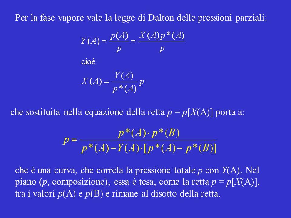 Per la fase vapore vale la legge di Dalton delle pressioni parziali: