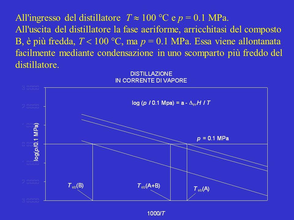 All ingresso del distillatore T  100 °C e p = 0.1 MPa.