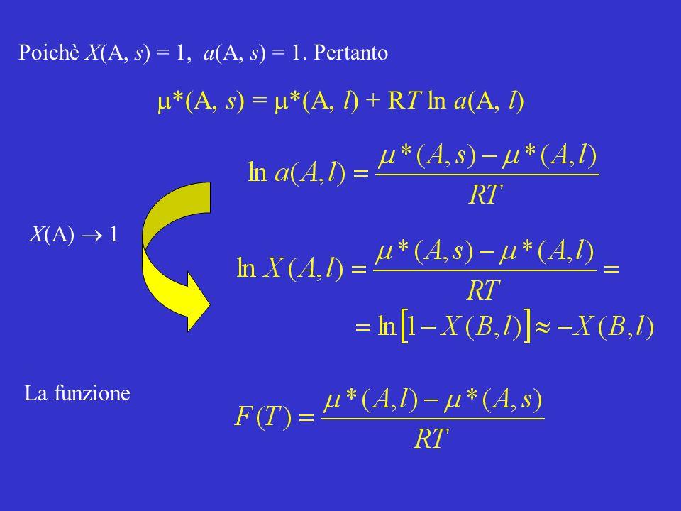 m*(A, s) = m*(A, l) + RT ln a(A, l)