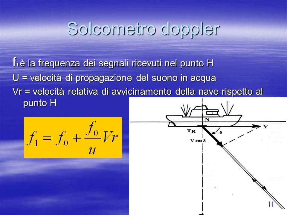 Solcometro doppler f1 è la frequenza dei segnali ricevuti nel punto H