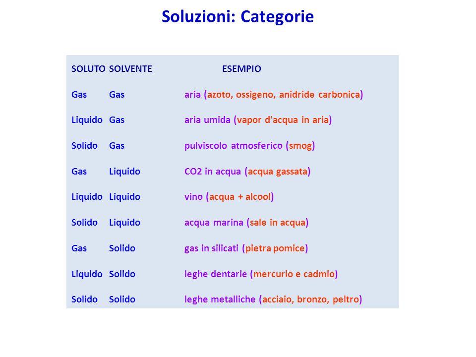 Soluzioni: Categorie SOLUTO SOLVENTE ESEMPIO