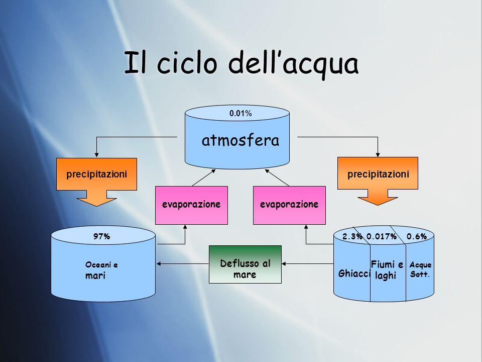 Il ciclo dell'acqua atmosfera precipitazioni precipitazioni