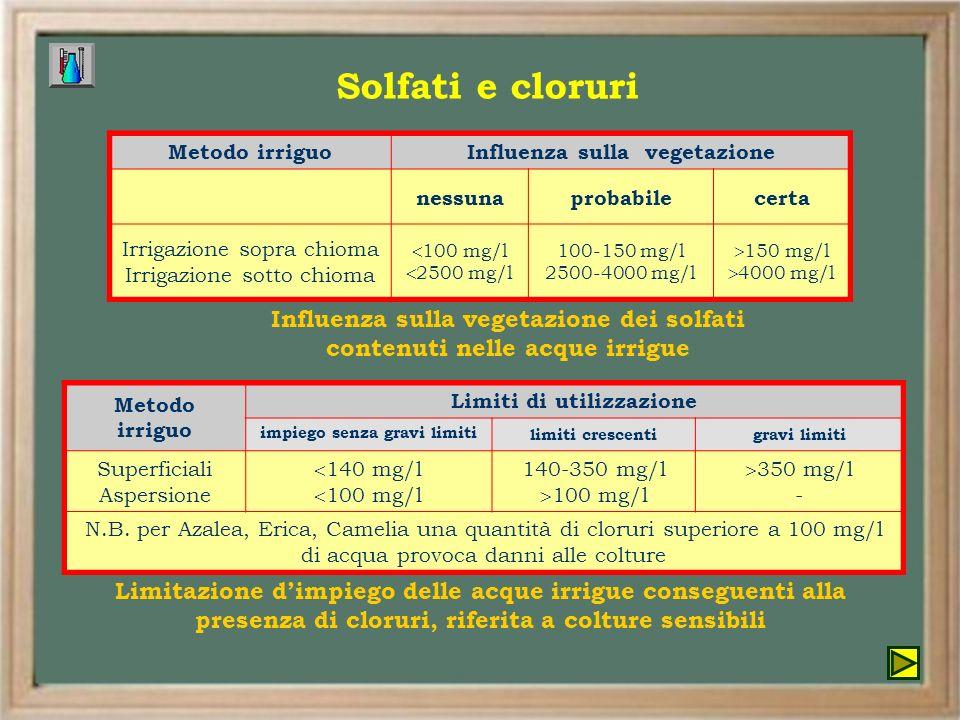 Solfati e cloruri Metodo irriguo. Influenza sulla vegetazione. nessuna. probabile. certa. Irrigazione sopra chioma.