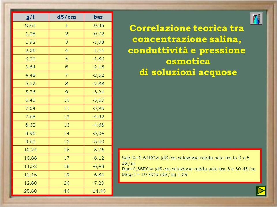 Correlazione teorica tra concentrazione salina,