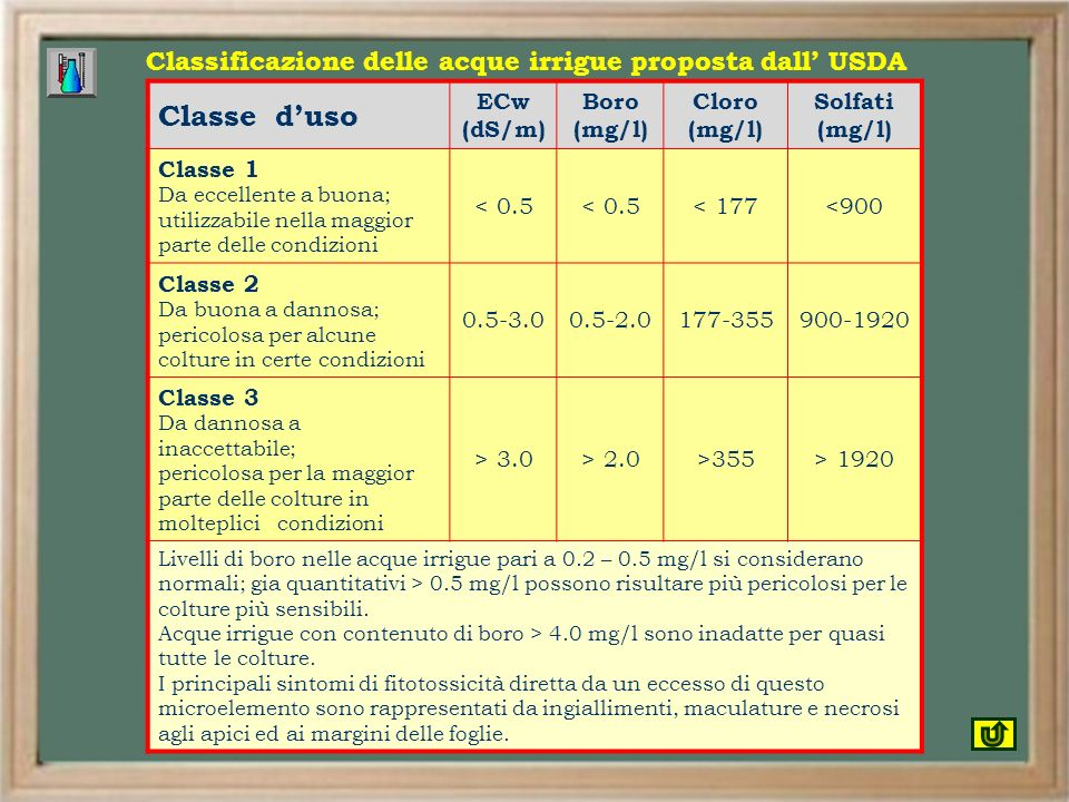 Classificazione delle acque irrigue proposta dall' USDA