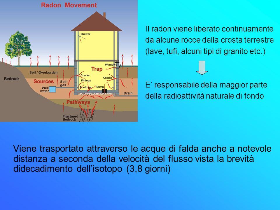 Il radon viene liberato continuamente