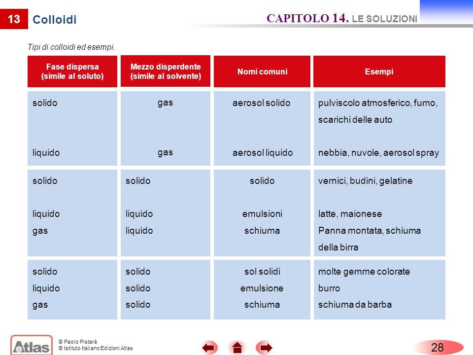 CAPITOLO 14. LE SOLUZIONI 13 Colloidi 28 gas aerosol solido