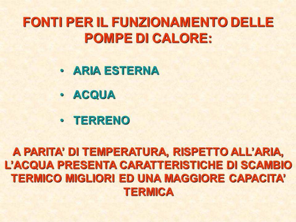 FONTI PER IL FUNZIONAMENTO DELLE POMPE DI CALORE: