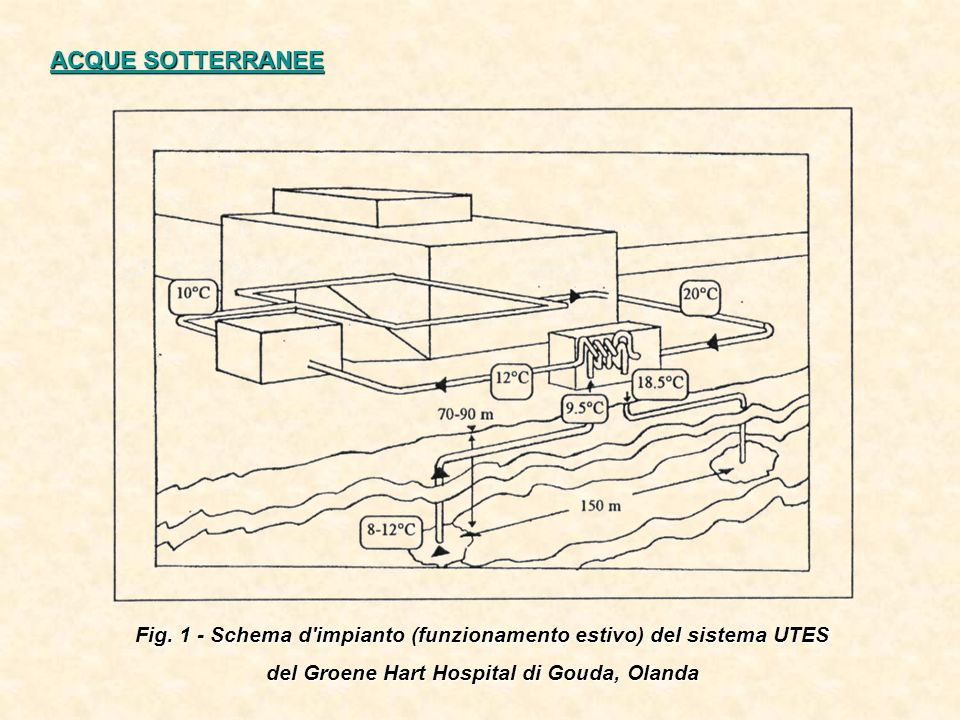 ACQUE SOTTERRANEE Fig. 1 - Schema d impianto (funzionamento estivo) del sistema UTES.