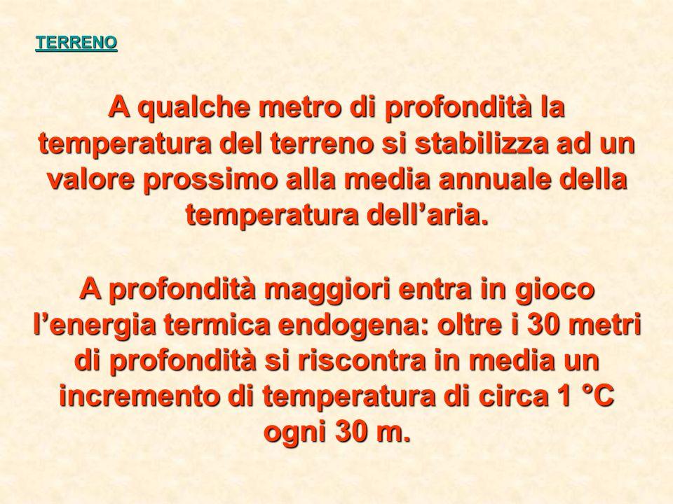 TERRENO A qualche metro di profondità la temperatura del terreno si stabilizza ad un valore prossimo alla media annuale della temperatura dell'aria.
