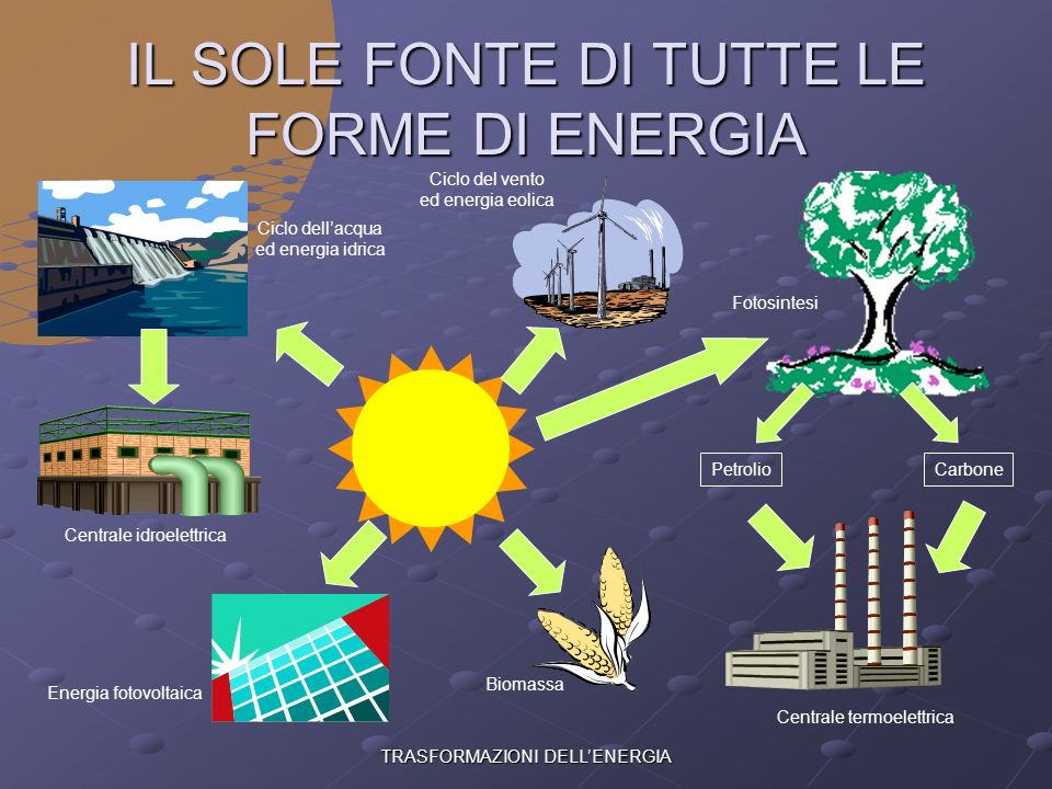 IL SOLE FONTE DI TUTTE LE FORME DI ENERGIA