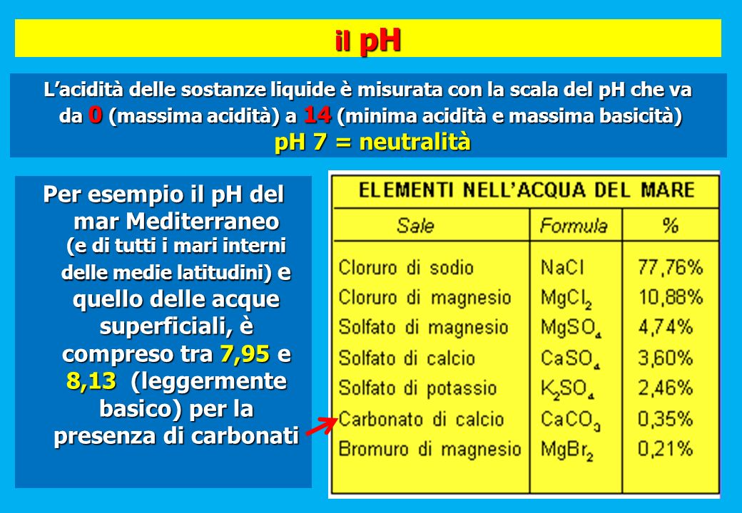 il pH L'acidità delle sostanze liquide è misurata con la scala del pH che va. da 0 (massima acidità) a 14 (minima acidità e massima basicità)