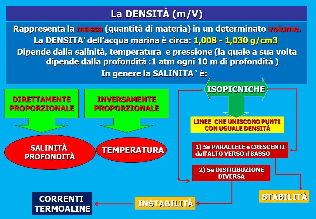 La DENSITÀ (m/V) Rappresenta la massa (quantità di materia) in un determinato volume. La DENSITA' dell'acqua marina è circa: 1,008 - 1,030 g/cm3