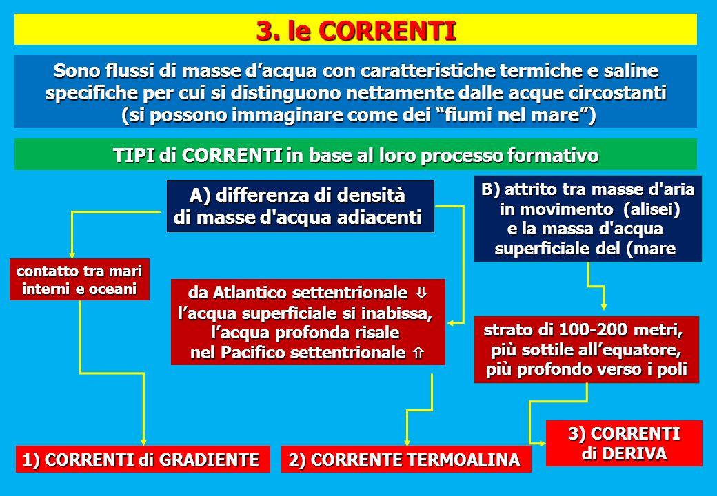 3. le CORRENTI 1) CORRENTI di GRADIENTE. 3) CORRENTI. di DERIVA. A) differenza di densità. di masse d acqua adiacenti.