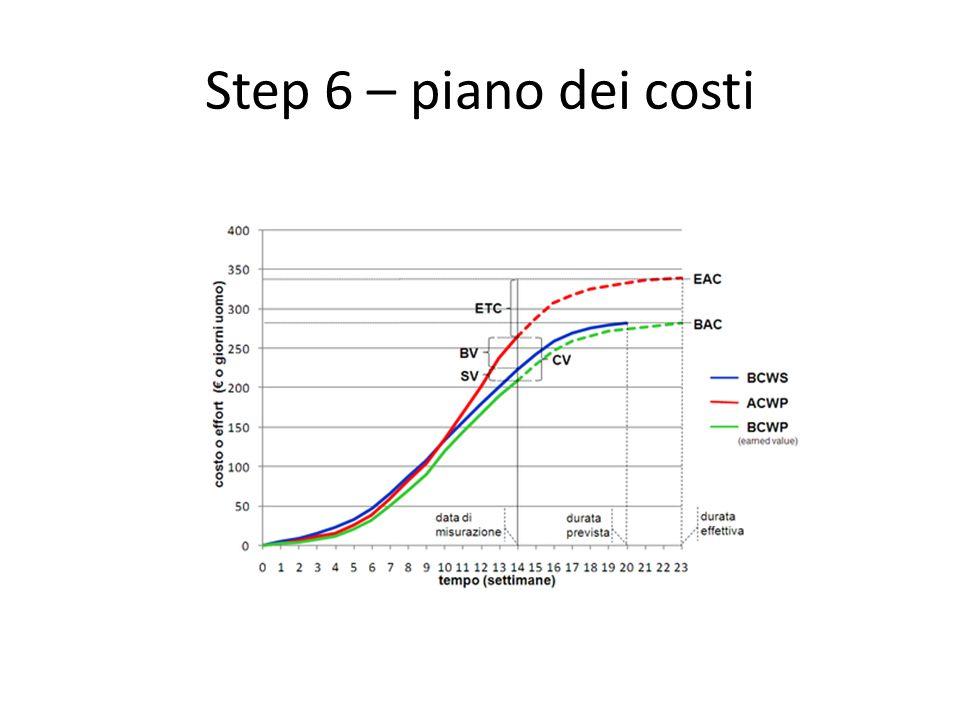 Quale percorso per la pianificazione di un progetto ppt for Piano di costi 1876
